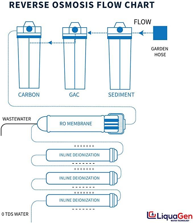 LiquaGen LG 3 OTOP product image 10