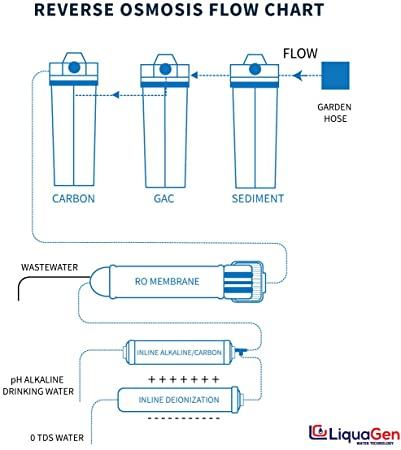 LiquaGen LG-DP-US product image 5
